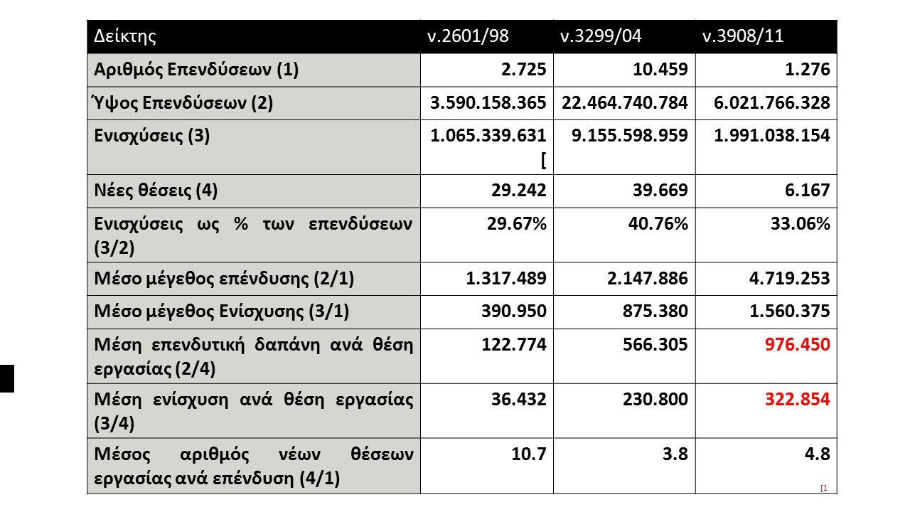Επιχειρήσεις που πήραν μεγάλες ενισχύσεις από τους νόμους: 2601/98, 3209/04, 3908/11