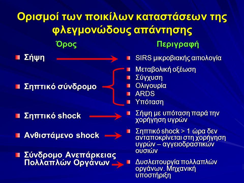 Ορισμοί των ποικίλων καταστάσεων της φλεγμονώδους απάντησης ΌροςΣήψη Σηπτικό σύνδρομο Σηπτικό shock Ανθιστάμενο shock Σύνδρομο Ανεπάρκειας Πολλαπλών Οργάνων Περιγραφή SIRS μικροβιακής αιτιολογία Μεταβολική οξέωση ΣύγχυσηΟλιγουρίαARDSΥπόταση Σήψη με υπόταση παρά την χορήγηση υγρών Σηπτικό shock > 1 ώρα δεν ανταποκρίνεται στη χορήγηση υγρών – αγγειοδραστικών ουσιών Δυσλειτουργία πολλαπλών οργάνων.