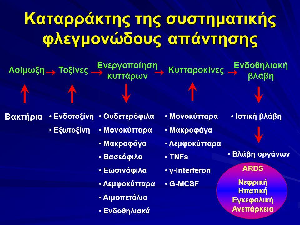 Καταρράκτης της συστηματικής φλεγμονώδους απάντησης ΛοίμωξηΤοξίνες Ενεργοποίηση κυττάρων Κυτταροκίνες Ενδοθηλιακή βλάβη Βακτήρια Ενδοτοξίνη Εξωτοξίνη Ουδετερόφιλα Μονοκύτταρα Μακροφάγα Βασεόφιλα Εωσινόφιλα Λεμφοκύτταρα Αιμοπετάλια Ενδοθηλιακά Μονοκύτταρα Μακροφάγα Λεμφοκύτταρα TNFa γ-Interferon G-MCSF Ιστική βλάβη Βλάβη οργάνων ARDS Νεφρική Ηπατική Εγκεφαλική Ανεπάρκεια