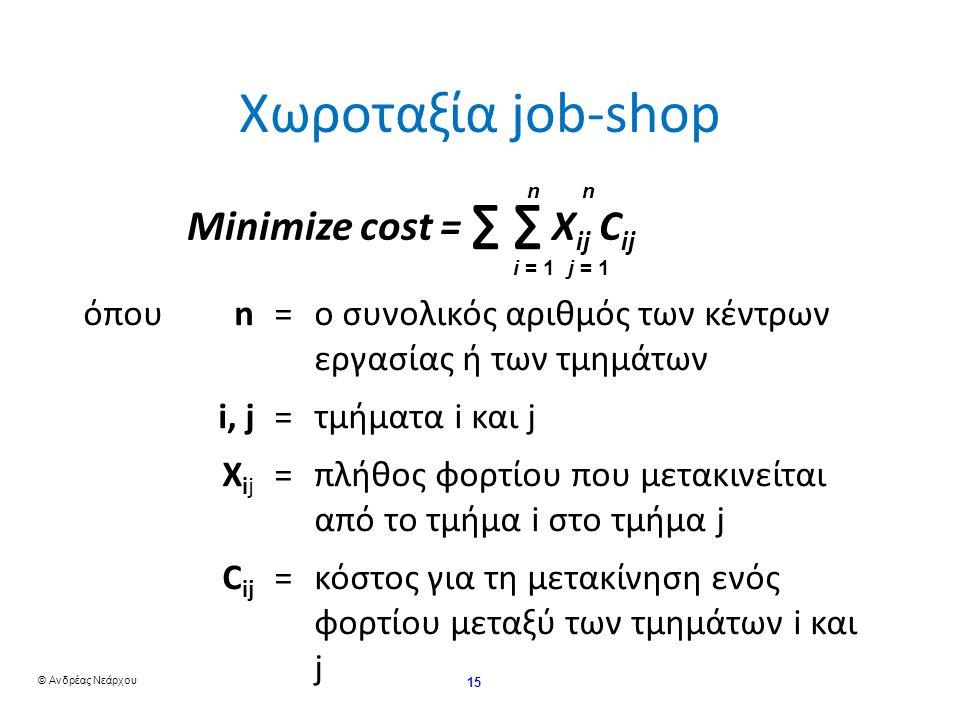 © Ανδρέας Νεάρχου 15 Χωροταξία job-shop Minimize cost = ∑ ∑ X ij C ijn i = 1 n j = 1 όπουn=ο συνολικός αριθμός των κέντρων εργασίας ή των τμημάτων i, j=τμήματα i και j X ij =πλήθος φορτίου που μετακινείται από το τμήμα i στο τμήμα j C ij =κόστος για τη μετακίνηση ενός φορτίου μεταξύ των τμημάτων i και j