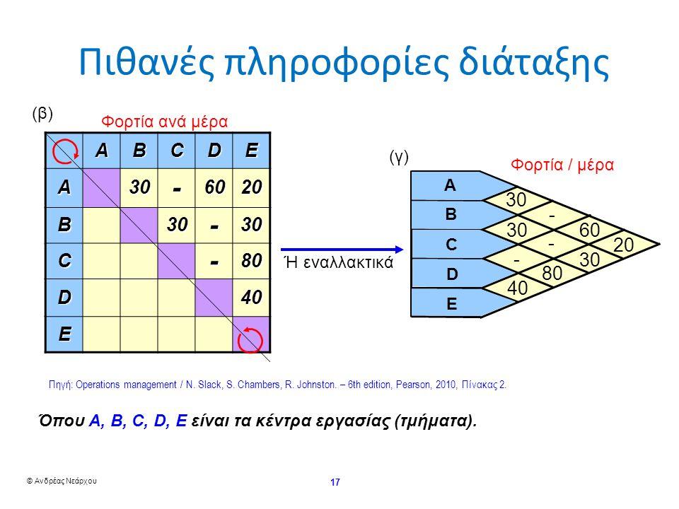 © Ανδρέας Νεάρχου 17 ABCDE A30-6020 B30-30 C-80 D40 E (β)(β) Ή εναλλακτικά 30 40 60 30 20 80 - - - A E D C B (γ)(γ) Φορτία / μέρα Πιθανές πληροφορίες διάταξης Φορτία ανά μέρα Όπου Α, B, C, D, Ε είναι τα κέντρα εργασίας (τμήματα).