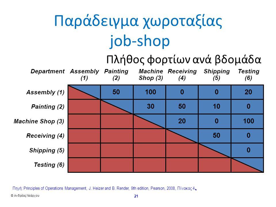 © Ανδρέας Νεάρχου 21 DepartmentAssemblyPaintingMachineReceivingShippingTesting (1)(2)Shop (3)(4)(5)(6) Assembly (1) Painting (2) Machine Shop (3) Receiving (4) Shipping (5) Testing (6) Πλήθος φορτίων ανά βδομάδα 501000020 3050100 200100 500 0 Παράδειγμα χωροταξίας job-shop.