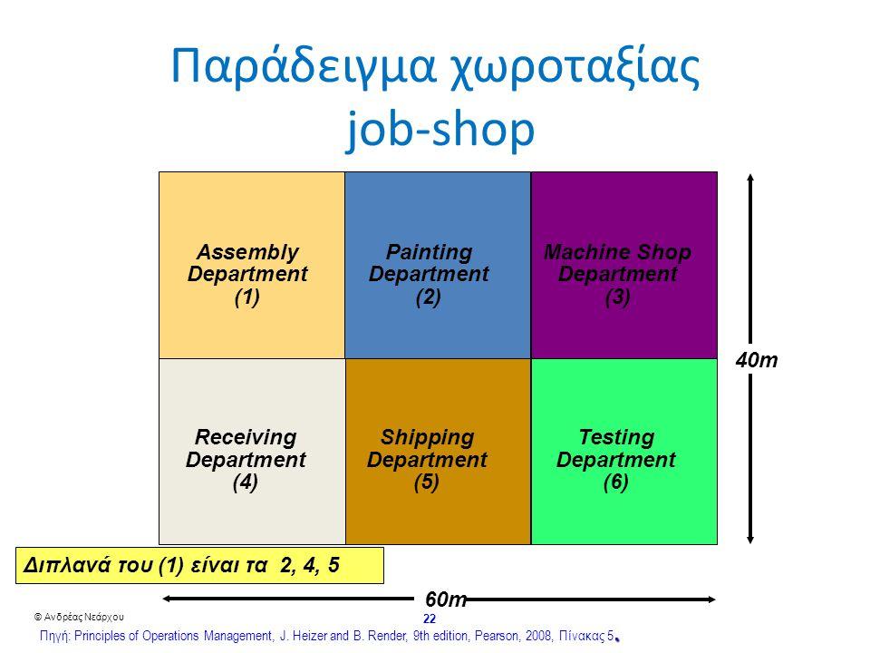 © Ανδρέας Νεάρχου 22 60m 40m ReceivingShippingTesting DepartmentDepartmentDepartment (4)(5)(6) AssemblyPaintingMachine Shop DepartmentDepartmentDepartment (1)(2)(3) Παράδειγμα χωροταξίας job-shop Διπλανά του (1) είναι τα 2, 4, 5.