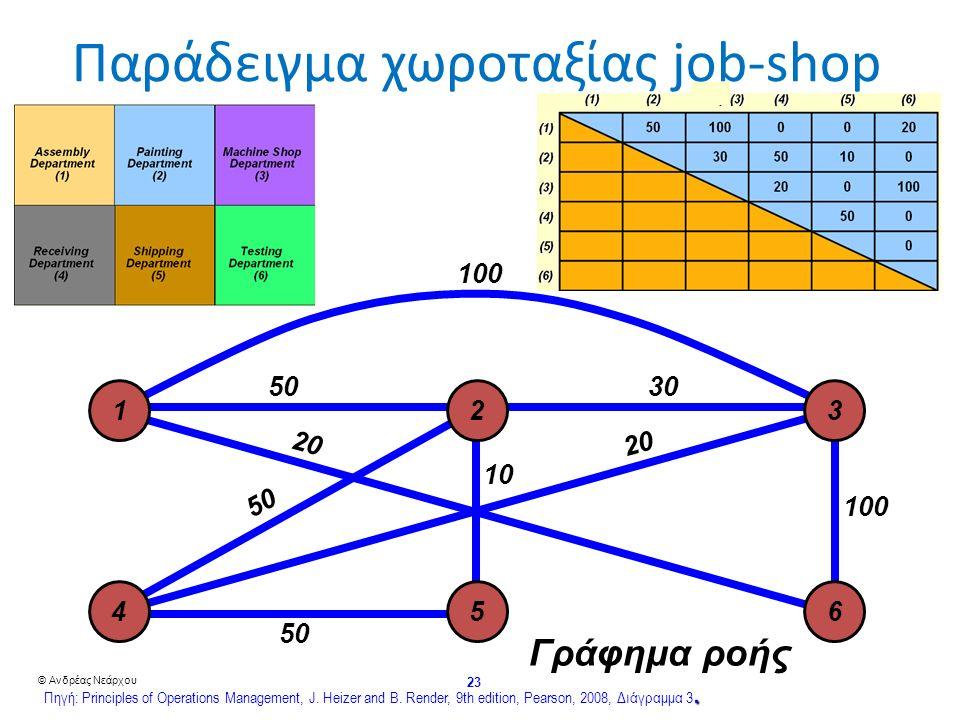 © Ανδρέας Νεάρχου 23 Παράδειγμα χωροταξίας job-shop Γράφημα ροής 10050 20 50 50 20 10 100 30 123 456.