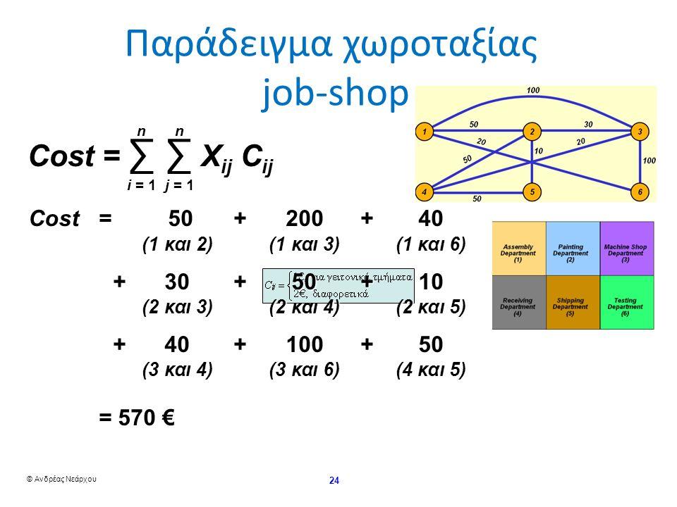 © Ανδρέας Νεάρχου 24 Παράδειγμα χωροταξίας job-shop Cost = 50+200+40 (1 και 2)(1 και 3)(1 και 6) +30+50+10 (2 και 3)(2 και 4)(2 και 5) +40+100+50 (3 και 4)(3 και 6)(4 και 5) = 570 € Cost = ∑ ∑ X ij C ij n i = 1 n j = 1