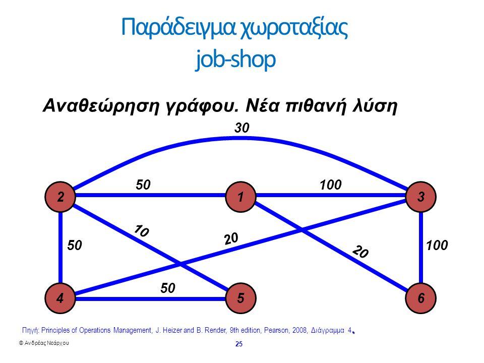 © Ανδρέας Νεάρχου 25 Παράδειγμα χωροταξίας job-shop3050 10 50 20 20 50100 100 Αναθεώρηση γράφου.