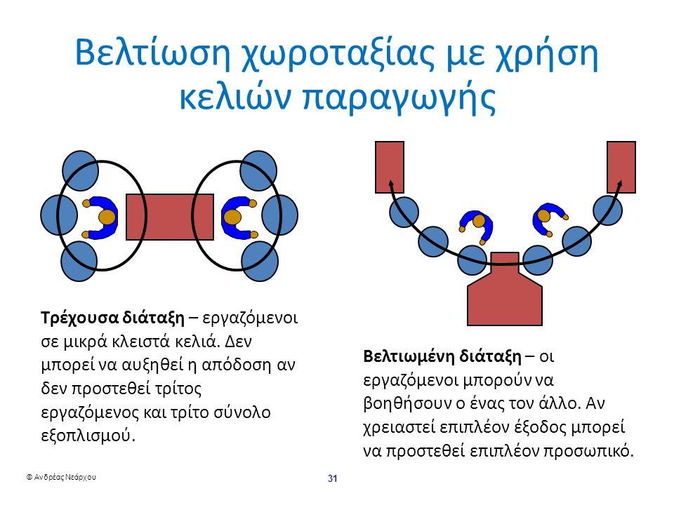 © Ανδρέας Νεάρχου 31 Βελτίωση χωροταξίας με χρήση κελιών παραγωγής – εργαζόμενοι σε μικρά κλειστά κελιά.