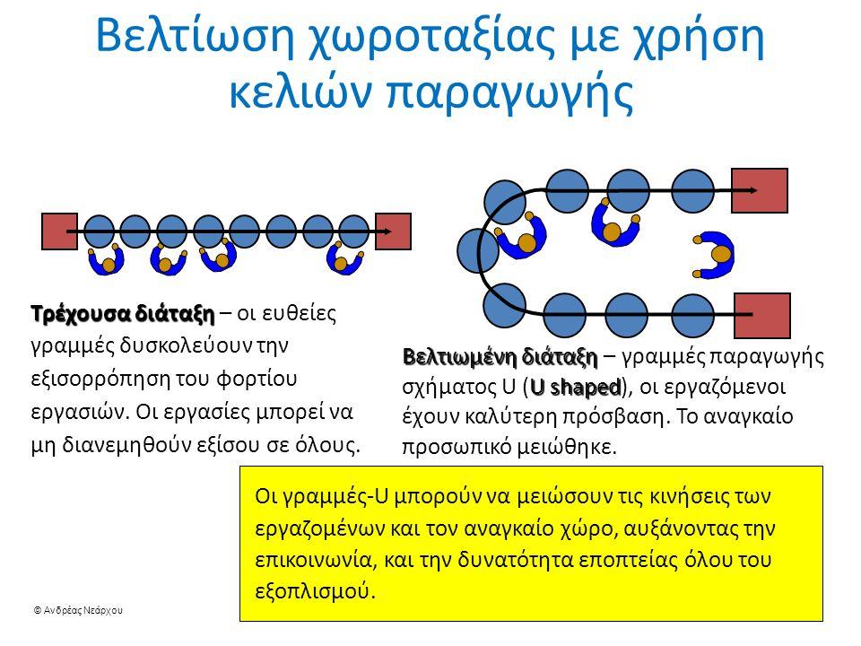 © Ανδρέας Νεάρχου 32 Βελτίωση χωροταξίας με χρήση κελιών παραγωγής Τρέχουσα διάταξη – οι ευθείες γραμμές δυσκολεύουν την εξισορρόπηση του φορτίου εργασιών.