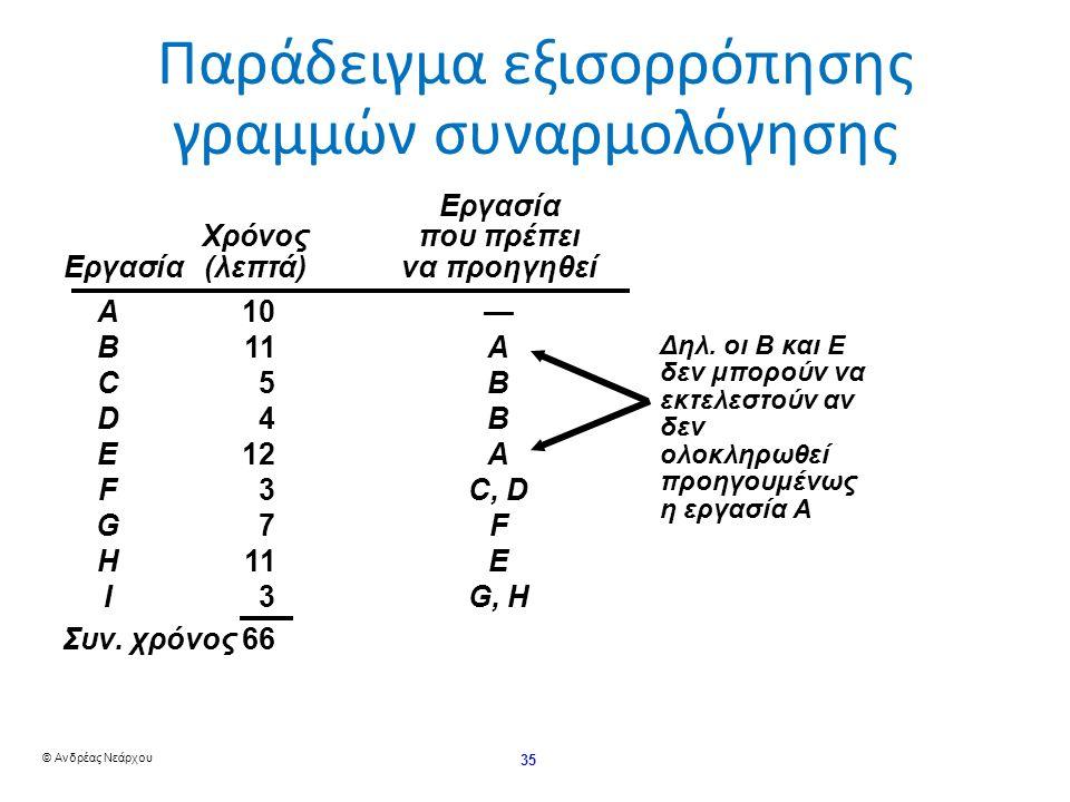 © Ανδρέας Νεάρχου 35 Παράδειγμα εξισορρόπησης γραμμών συναρμολόγησης Δηλ.