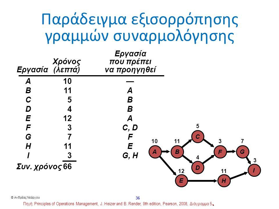 © Ανδρέας Νεάρχου 36 Παράδειγμα εξισορρόπησης γραμμών συναρμολόγησης I G F C D H B E A 10 1112 5 4 3 7113 Εργασία Χρόνος που πρέπει Χρόνος που πρέπει Εργασία (λεπτά) να προηγηθεί A10— B11A C5B D4B E12A F3C, D G7F H11E I3G, H Συν.
