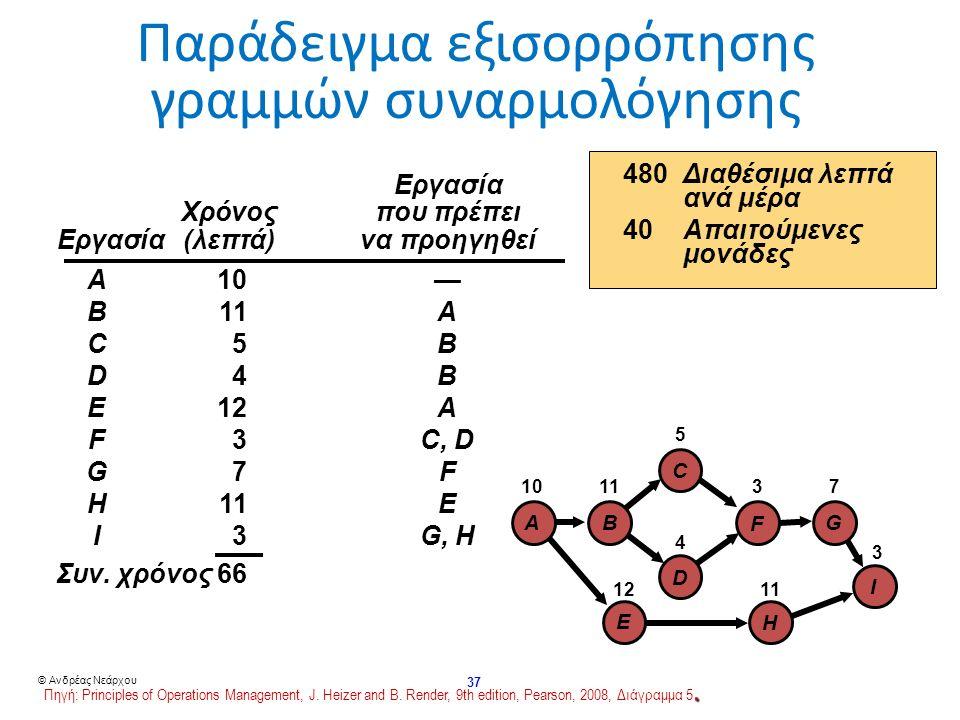 © Ανδρέας Νεάρχου 37 Παράδειγμα εξισορρόπησης γραμμών συναρμολόγησης I G F C D H B E A 10 1112 5 4 3 7113 Εργασία Χρόνος που πρέπει Χρόνος που πρέπει Εργασία (λεπτά) να προηγηθεί A10— B11A C5B D4B E12A F3C, D G7F H11E I3G, H Συν.