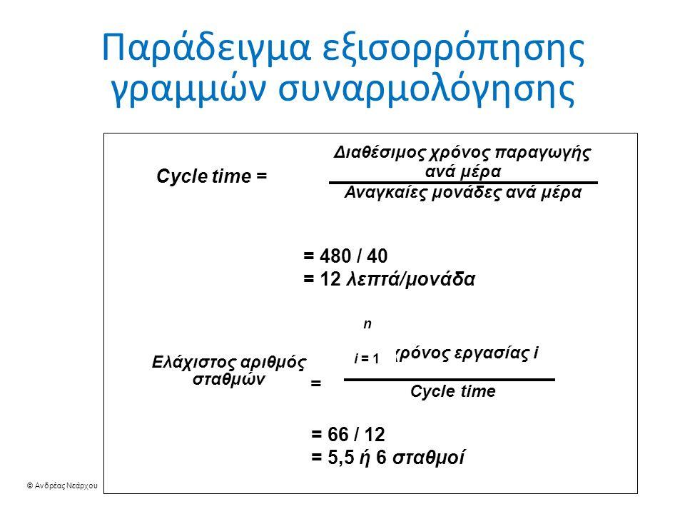 © Ανδρέας Νεάρχου 38 F C D H B E A Παράδειγμα εξισορρόπησης γραμμών συναρμολόγησης Cycle time = Διαθέσιμος χρόνος παραγωγής ανά μέρα Αναγκαίες μονάδες ανά μέρα = 480 / 40 = 12 λεπτά/μονάδα Ελάχιστος αριθμός σταθμών = ∑ χρόνος εργασίας i Cycle time n i = 1 = 66 / 12 = 5,5 ή 6 σταθμοί