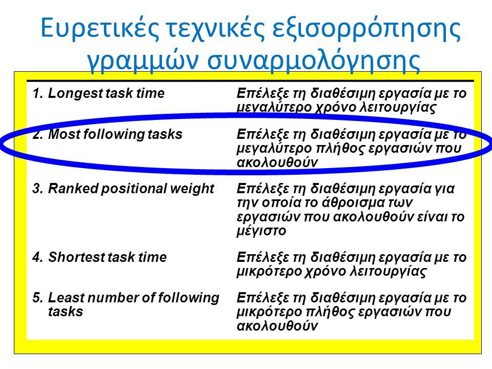 © Ανδρέας Νεάρχου 39 Ευρετικές τεχνικές εξισορρόπησης γραμμών συναρμολόγησης 1.Longest task timeΕπέλεξε τη διαθέσιμη εργασία με το μεγαλύτερο χρόνο λειτουργίας 2.Most following tasksΕπέλεξε τη διαθέσιμη εργασία με το μεγαλύτερο πλήθος εργασιών που ακολουθούν 3.Ranked positional weightΕπέλεξε τη διαθέσιμη εργασία για την οποία το άθροισμα των εργασιών που ακολουθούν είναι το μέγιστο 4.Shortest task timeΕπέλεξε τη διαθέσιμη εργασία με το μικρότερο χρόνο λειτoυργίας 5.Least number of following tasks Επέλεξε τη διαθέσιμη εργασία με το μικρότερο πλήθος εργασιών που ακολουθούν