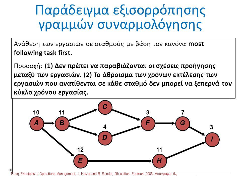 © Ανδρέας Νεάρχου 40 Παράδειγμα εξισορρόπησης γραμμών συναρμολόγησης I G F C D H B E A 10 1112 5 4 3 7113 I GF H C D B E A 1011 12 5 4 37 11 3 Ανάθεση των εργασιών σε σταθμούς με βάση τον κανόνα most following task first.