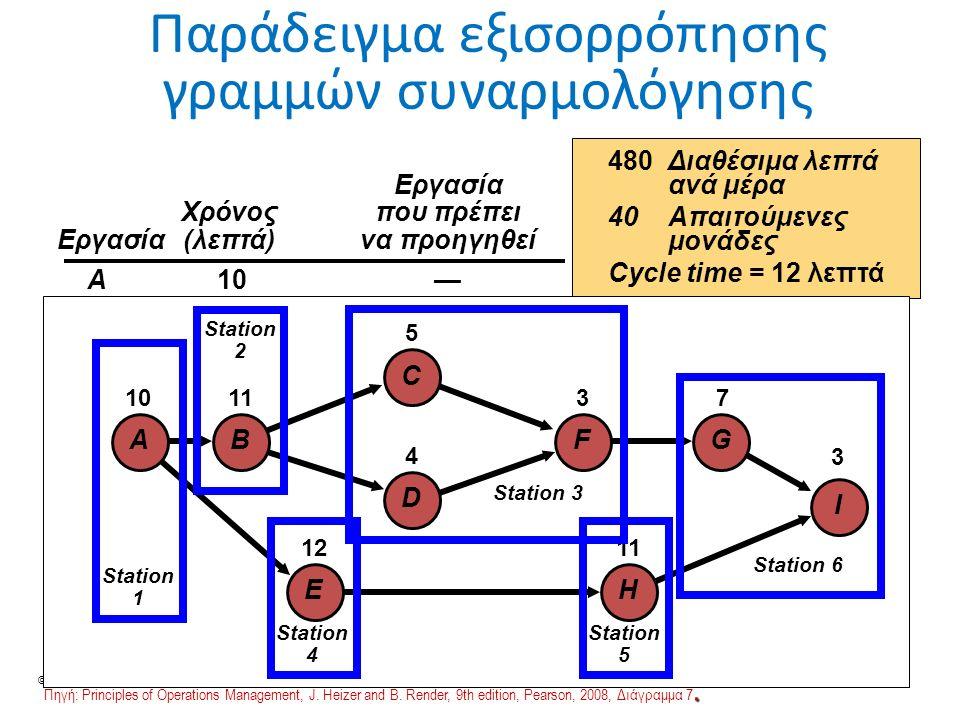 © Ανδρέας Νεάρχου 41 I G F C D H B E A 10 1112 5 4 3 7113 Παράδειγμα εξισορρόπησης γραμμών συναρμολόγησης 480Διαθέσιμα λεπτά ανά μέρα 40Απαιτούμενες μονάδες Cycle time = 12 λεπτάΕργασία Χρόνος που πρέπει Χρόνος που πρέπει Εργασία (λεπτά) να προηγηθεί A10— B11A C5B D4B E12A F3C, D G7F H11E I3G, H Συν.