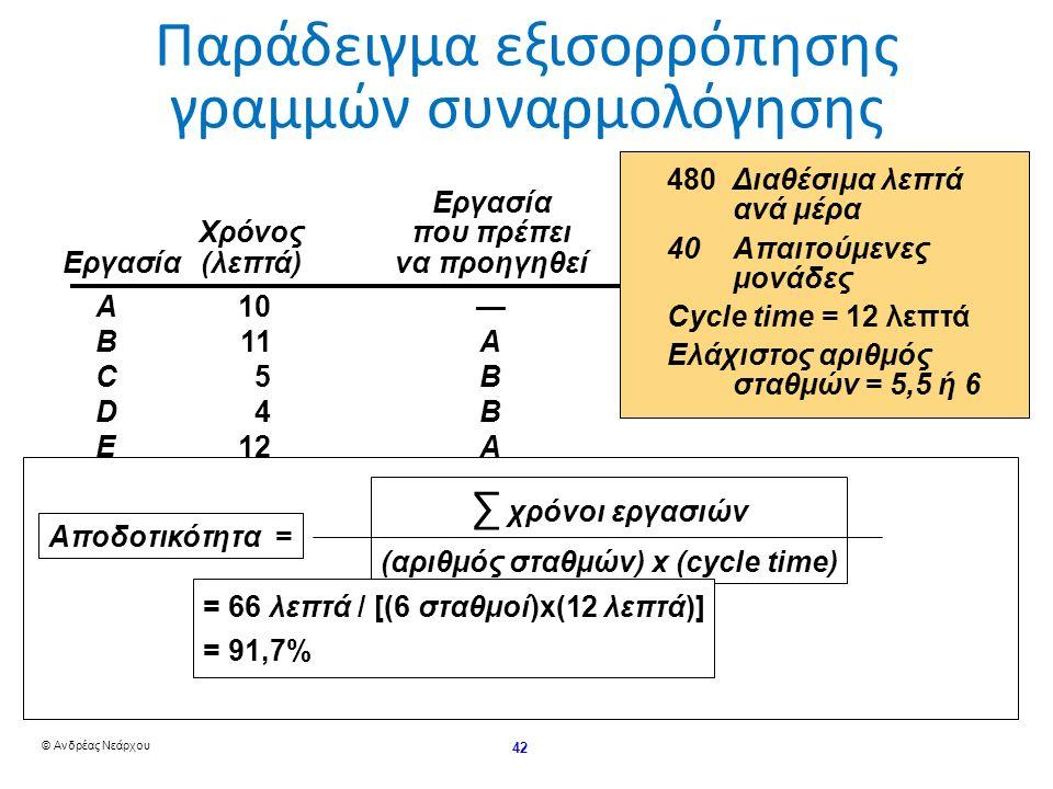 © Ανδρέας Νεάρχου 42 Παράδειγμα εξισορρόπησης γραμμών συναρμολόγησηςΕργασία Χρόνος που πρέπει Χρόνος που πρέπει Εργασία (λεπτά) να προηγηθεί A10— B11A C5B D4B E12A F3C, D G7F H11E I3G, H Συν.