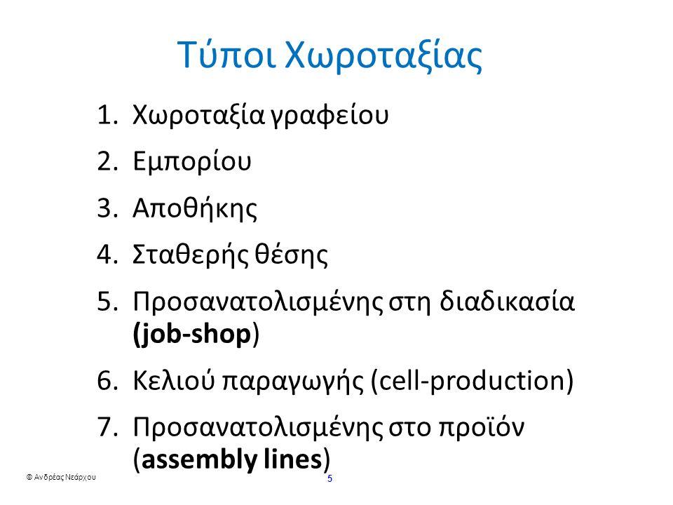 © Ανδρέας Νεάρχου 26 Παράδειγμα χωροταξίας job-shop Cost =50+100+20 (1 και 2)(1 and 3)(1 και 6) +60+50+10 (2 και 3)(2 και4)(2 και 5) (2 και 3)(2 και 4)(2 και 5) +40+100+50 (3 και 4)(3 και 6)(4 και 5) = 480 € Cost = ∑ ∑ X ij C ij n i = 1 n j = 1 Η νέα διάταξη είναι πιο συμφέρουσα (μικρότερο κόστος χωροταξίας)