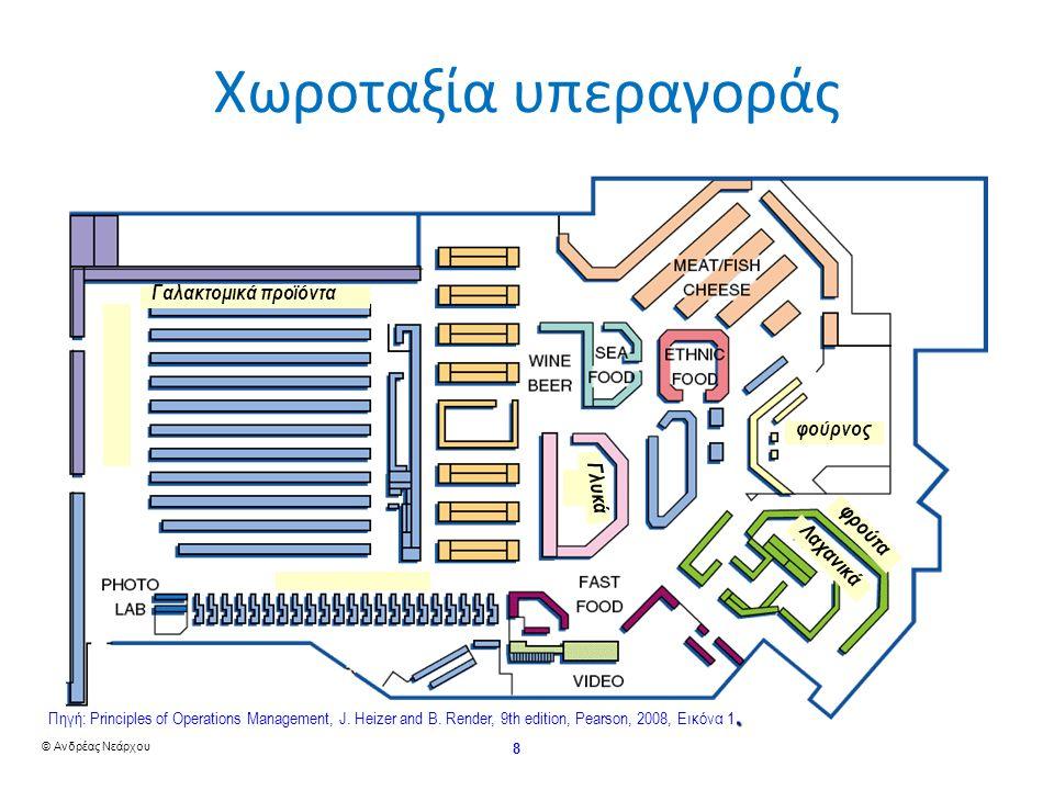 © Ανδρέας Νεάρχου 19 Παράδειγμα χωροταξίας job-shop - 1 Να διαταχθούν τα 6 τμήματα ενός εργοστασίου έτσι ώστε να ελαχιστοποιηθούν τα κόστη διαχείρισης των υλικών.