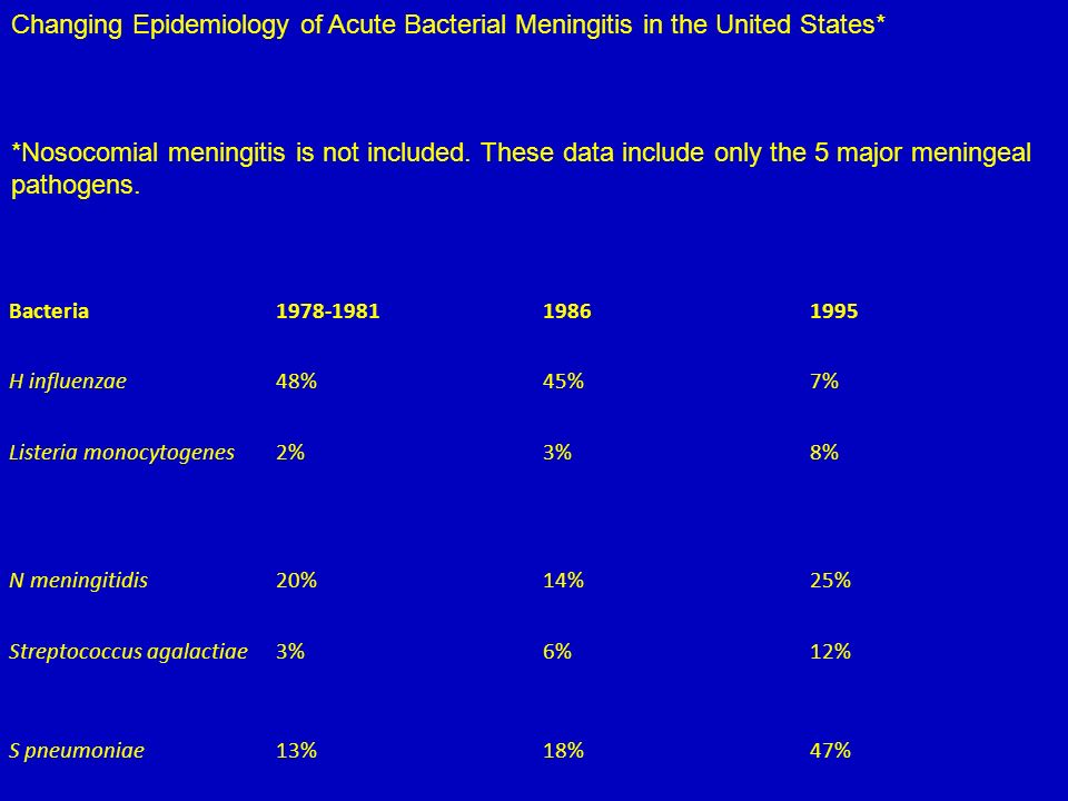 Bacteria1978-198119861995 H influenzae48%45%7% Listeria monocytogenes2%3%8% N meningitidis20%14%25% Streptococcus agalactiae3%6%12% S pneumoniae13%18%47% Changing Epidemiology of Acute Bacterial Meningitis in the United States* *Nosocomial meningitis is not included.