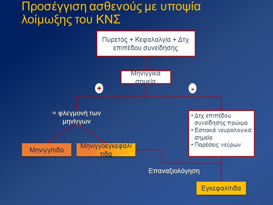 Προσέγγιση ασθενούς με υποψία λοίμωξης του ΚΝΣ Πυρετός + Κεφαλαλγία + Δτχ επιπέδου συνείδησης Μηνιγγικά σημεία + = φλεγμονή των μηνίγγων Μηνιγγίτιδα Μηνιγγοεγκεφαλί τιδα Δτχ επιπέδου συνείδησης πρώιμα Εστιακά νευρολογικά σημεία Παρέσεις νεύρων - Εγκεφαλίτιδα Επαναξιολόγηση