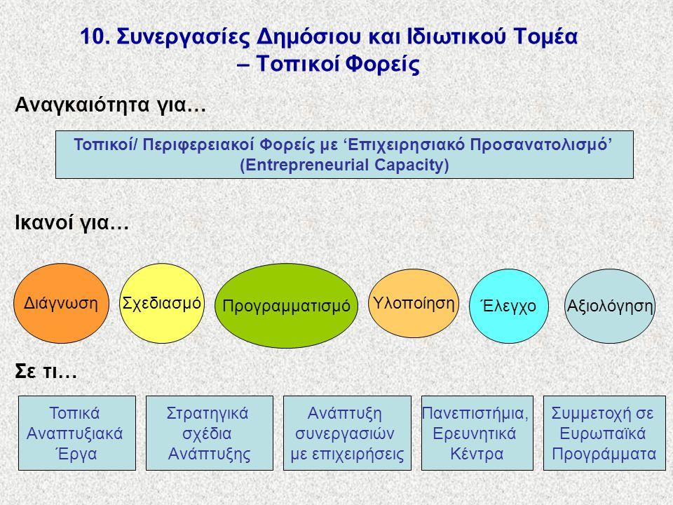 10. Συνεργασίες Δημόσιου και Ιδιωτικού Τομέα – Τοπικοί Φορείς Αναγκαιότητα για… Ικανοί για… Σε τι… Τοπικοί/ Περιφερειακοί Φορείς με 'Επιχειρησιακό Προ