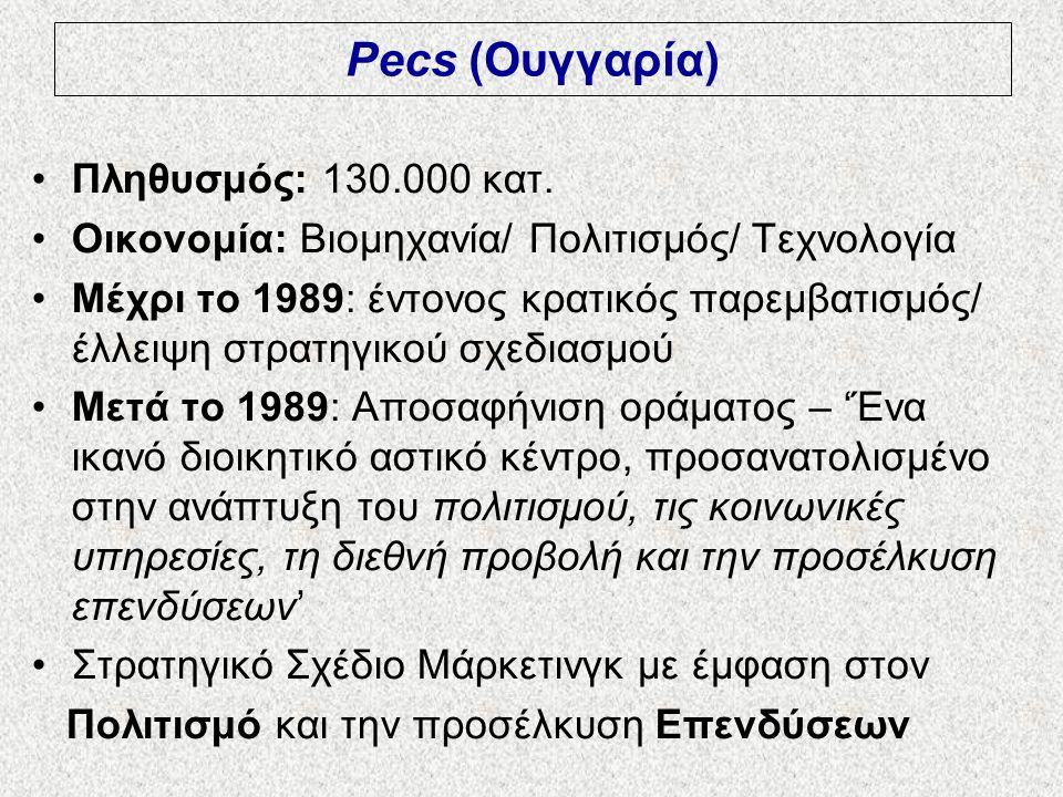 Pecs (Ουγγαρία) Πληθυσμός: 130.000 κατ. Οικονομία: Βιομηχανία/ Πολιτισμός/ Τεχνολογία Μέχρι το 1989: έντονος κρατικός παρεμβατισμός/ έλλειψη στρατηγικ