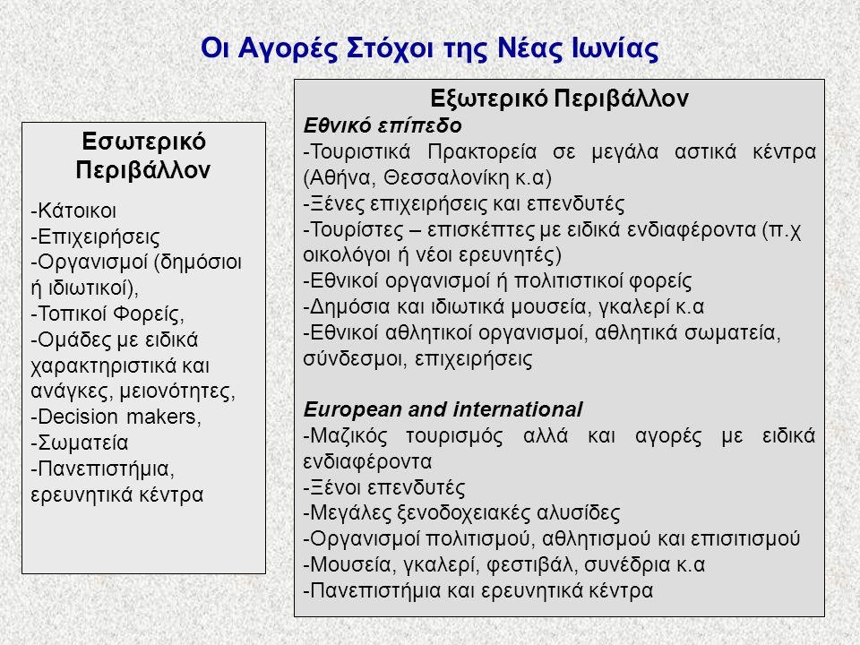 Οι Αγορές Στόχοι της Νέας Ιωνίας Εσωτερικό Περιβάλλον - Κάτοικοι - Επιχειρήσεις - Οργανισμοί (δημόσιοι ή ιδιωτικοί), - Τοπικοί Φορείς, - Ομάδες με ειδικά χαρακτηριστικά και ανάγκες, μειονότητες, - Decision makers, - Σωματεία - Πανεπιστήμια, ερευνητικά κέντρα Εξωτερικό Περιβάλλον Εθνικό επίπεδο - Τουριστικά Πρακτορεία σε μεγάλα αστικά κέντρα (Αθήνα, Θεσσαλονίκη κ.α) - Ξένες επιχειρήσεις και επενδυτές - Τουρίστες – επισκέπτες με ειδικά ενδιαφέροντα (π.χ οικολόγοι ή νέοι ερευνητές) - Εθνικοί οργανισμοί ή πολιτιστικοί φορείς - Δημόσια και ιδιωτικά μουσεία, γκαλερί κ.α - Εθνικοί αθλητικοί οργανισμοί, αθλητικά σωματεία, σύνδεσμοι, επιχειρήσεις European and international - Μαζικός τουρισμός αλλά και αγορές με ειδικά ενδιαφέροντα - Ξένοι επενδυτές - Μεγάλες ξενοδοχειακές αλυσίδες - Οργανισμοί πολιτισμού, αθλητισμού και επισιτισμού - Μουσεία, γκαλερί, φεστιβάλ, συνέδρια κ.α - Πανεπιστήμια και ερευνητικά κέντρα
