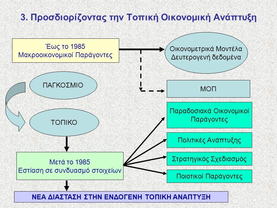 3. Προσδιορίζοντας την Τοπική Οικονομική Ανάπτυξη Έως το 1985 Μακροοικονομικοί Παράγοντες Οικονομετρικά Μοντέλα Δευτερογενή δεδομένα ΜΟΠ ΠΑΓΚΟΣΜΙΟ ΤΟΠ