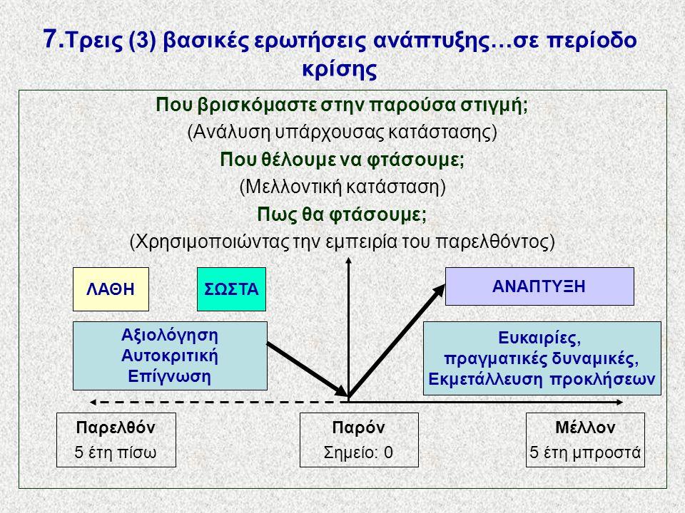7. Τρεις (3) βασικές ερωτήσεις ανάπτυξης…σε περίοδο κρίσης Που βρισκόμαστε στην παρούσα στιγμή; (Ανάλυση υπάρχουσας κατάστασης) Που θέλουμε να φτάσουμ
