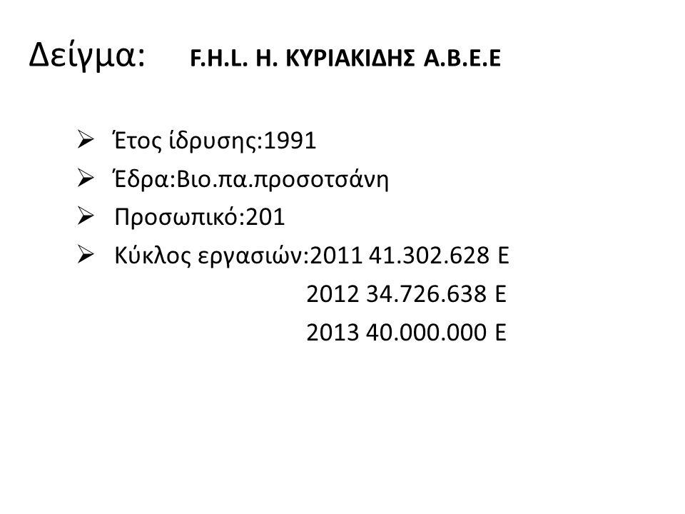  Έτος ίδρυσης:1991  Έδρα:Βιο.πα.προσοτσάνη  Προσωπικό:201  Κύκλος εργασιών:2011 41.302.628 Ε 2012 34.726.638 Ε 2013 40.000.000 Ε