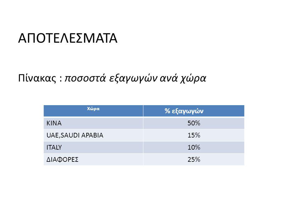 ΑΠΟΤΕΛΕΣΜΑΤΑ Πίνακας : ποσοστά εξαγωγών ανά χώρα Χώρα % εξαγωγών KINA50% UAE,SAUDI ΑΡΑΒΙΑ15% ITALY10% ΔΙΑΦΟΡΕΣ25%