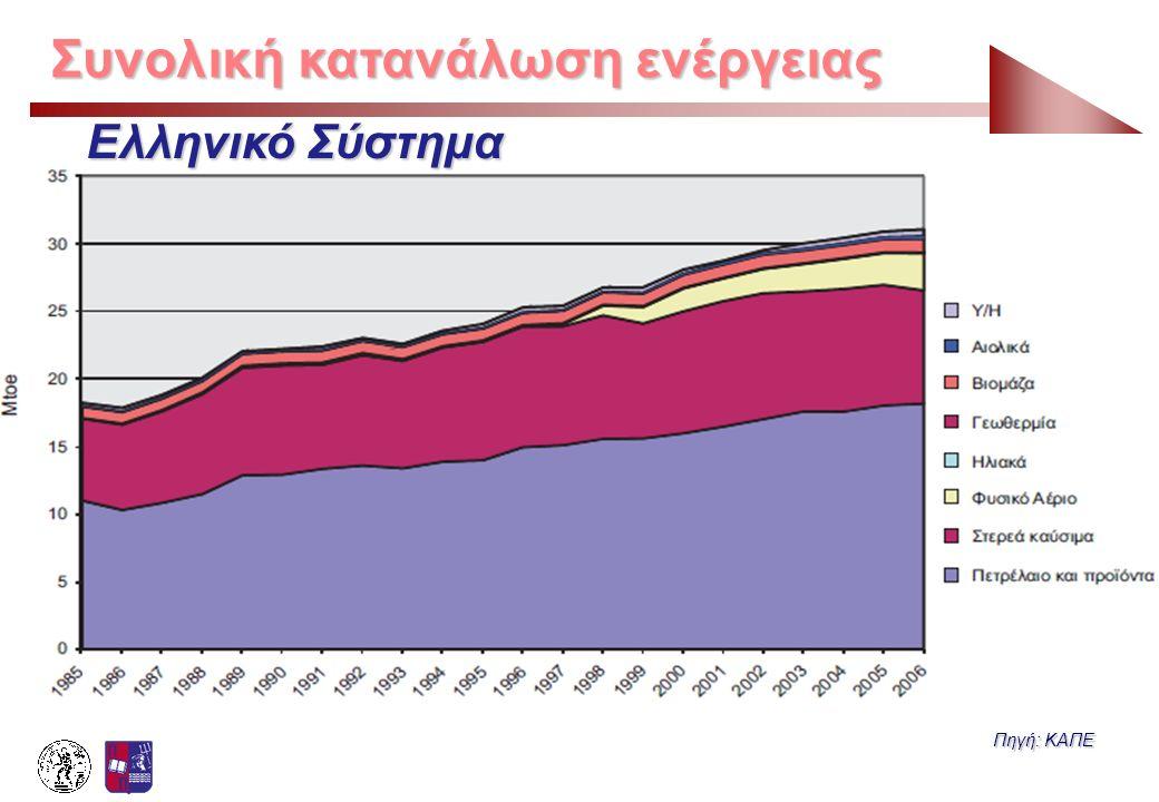 Συνολική κατανάλωση ενέργειας Πηγή: ΚΑΠΕ Ελληνικό Σύστημα