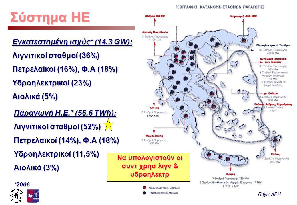 Μάθημα: Τεχνοοικονομικά Ενεργειακών Συστημάτων 1.12 Σύστημα ΗΕ Εγκατεστημένη ισχύς* (14.3 GW): Λιγνιτικοί σταθμοί (36%) Πετρελαϊκοί (16%), Φ.Α (18%) Υ