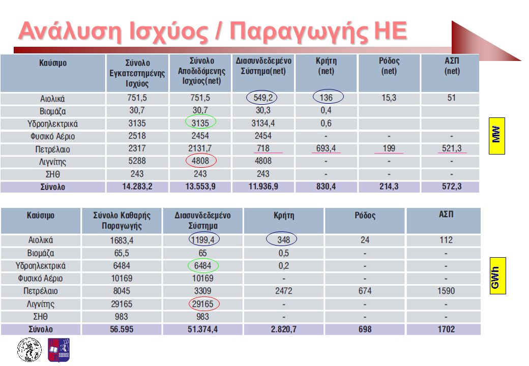 Ανάλυση Ισχύος / Παραγωγής ΗΕ GWh MW