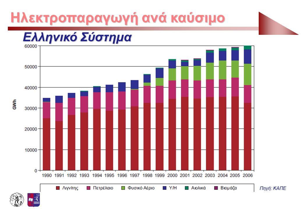 Ηλεκτροπαραγωγή ανά καύσιμο Πηγή: ΚΑΠΕ Ελληνικό Σύστημα