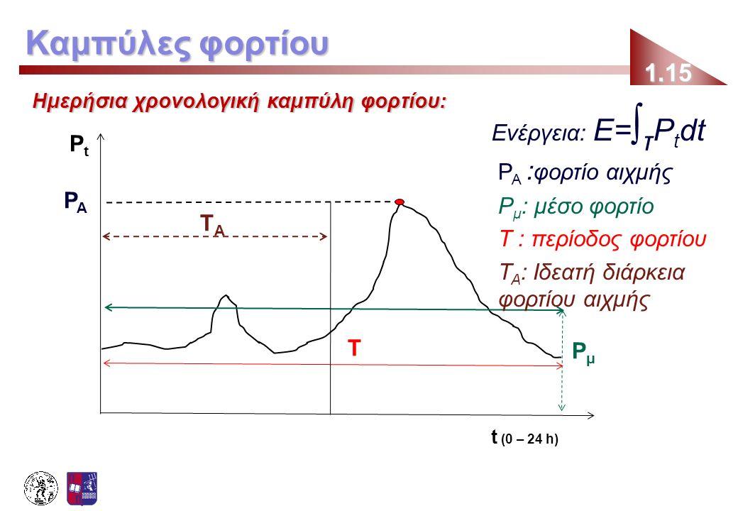 Ημερήσια χρονολογική καμπύλη φορτίου: 1.15 Καμπύλες φορτίου t (0 – 24 h) PtPt Ενέργεια: Ε= ∫ τ P t dt PAPA T PμPμ P A : φορτίο αιχμής P μ : μέσο φορτί