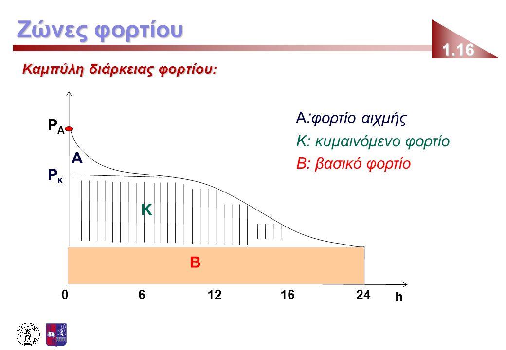 Καμπύλη διάρκειας φορτίου: 1.16 Ζώνες φορτίου h PΑPΑ PκPκ Β Κ Α Α : φορτίο αιχμής Κ: κυμαινόμενο φορτίο Β: βασικό φορτίο 12602416