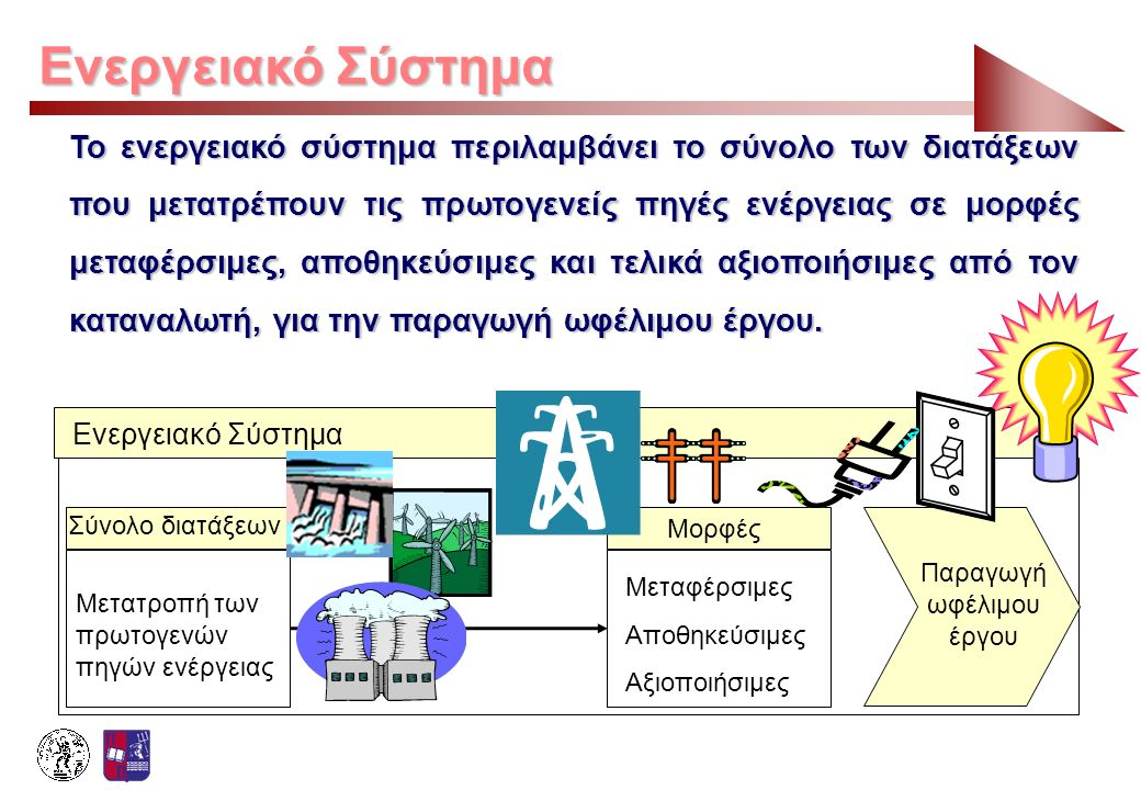 Ενεργειακό Σύστημα Το ενεργειακό σύστημα περιλαμβάνει το σύνολο των διατάξεων που μετατρέπουν τις πρωτογενείς πηγές ενέργειας σε μορφές μεταφέρσιμες,