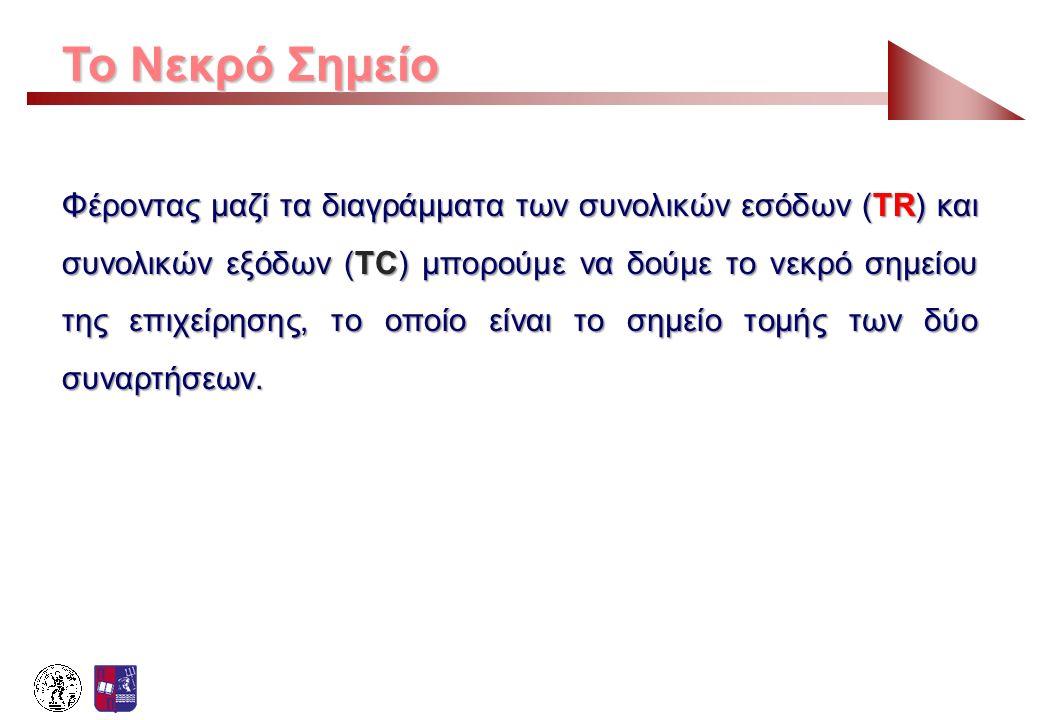 Το Νεκρό Σημείο Φέροντας μαζί τα διαγράμματα των συνολικών εσόδων (TR) και συνολικών εξόδων (TC) μπορούμε να δούμε το νεκρό σημείου της επιχείρησης, τ