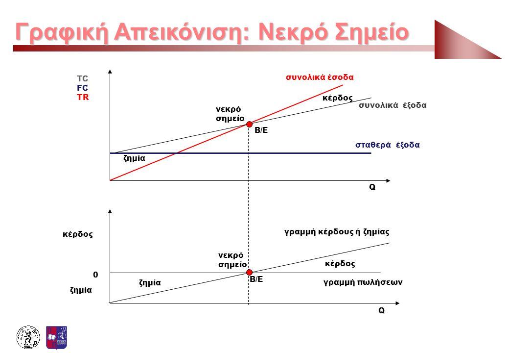 Γραφική Απεικόνιση: Νεκρό Σημείο ζημία κέρδος γραμμή κέρδους ή ζημίας γραμμή πωλήσεων νεκρό σημείο B/E Q συνολικά έξοδα συνολικά έσοδα σταθερά έξοδα Q