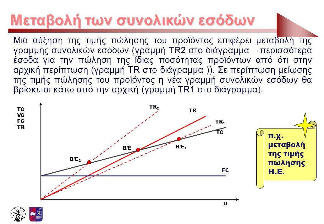 Μεταβολή των συνολικών εσόδων Μια αύξηση της τιμής πώλησης του προϊόντος επιφέρει μεταβολή της γραμμής συνολικών εσόδων (γραμμή TR2 στο διάγραμμα – πε