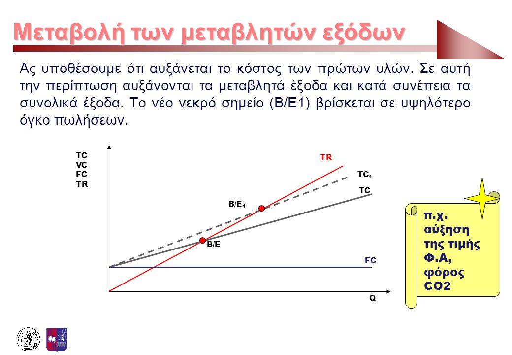 Μεταβολή των μεταβλητών εξόδων Ας υποθέσουμε ότι αυξάνεται το κόστος των πρώτων υλών. Σε αυτή την περίπτωση αυξάνονται τα μεταβλητά έξοδα και κατά συν