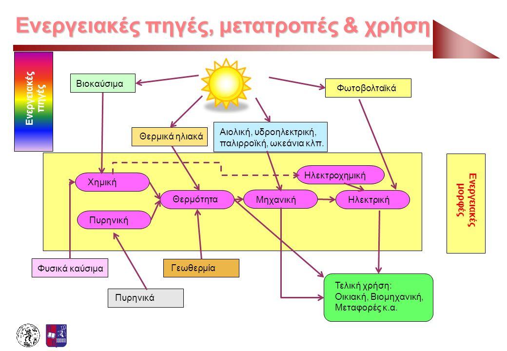 Ενεργειακές πηγές, μετατροπές & χρήση Βιοκαύσιμα Θερμικά ηλιακά Αιολική, υδροηλεκτρική, παλιρροϊκή, ωκεάνια κλπ. Φωτοβολταϊκά Φυσικά καύσιμα Πυρηνικά
