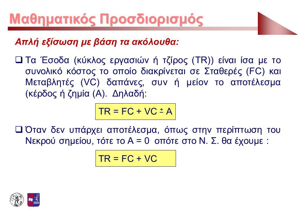 Μαθηματικός Προσδιορισμός Απλή εξίσωση με βάση τα ακόλουθα:  Τα Έσοδα (κύκλος εργασιών ή τζίρος (TR)) είναι ίσα με το συνολικό κόστος το οποίο διακρί