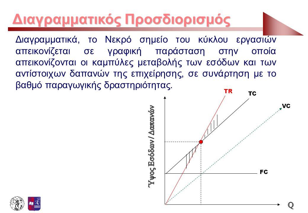 Διαγραμματικός Προσδιορισμός Διαγραμματικά, το Νεκρό σημείο του κύκλου εργασιών απεικονίζεται σε γραφική παράσταση στην οποία απεικονίζονται οι καμπύλ