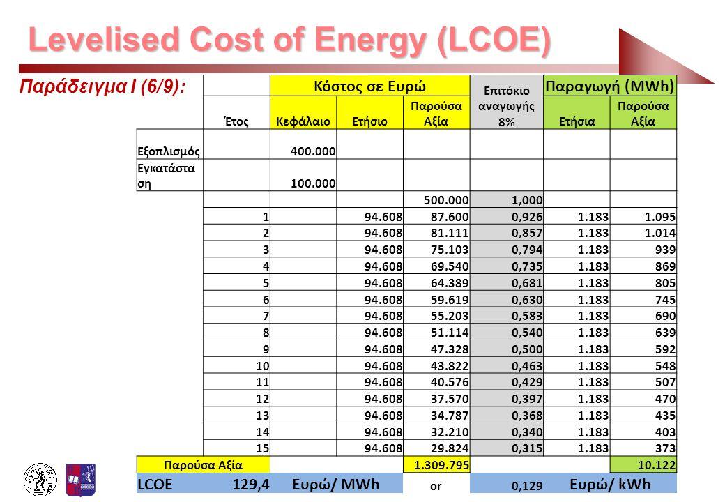 Levelised Cost of Energy (LCOE) Παράδειγμα Ι (6/9): Κόστος σε Ευρώ Επιτόκιο αναγωγής 8% Παραγωγή (MWh) ΈτοςΚεφάλαιοΕτήσιο Παρούσα ΑξίαΕτήσια Παρούσα Α