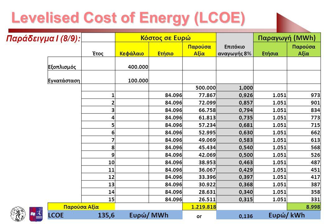 Levelised Cost of Energy (LCOE) Παράδειγμα Ι (8/9): Κόστος σε Ευρώ Επιτόκιο αναγωγής 8% Παραγωγή (MWh) ΈτοςΚεφάλαιοΕτήσιο Παρούσα ΑξίαΕτήσια Παρούσα Α
