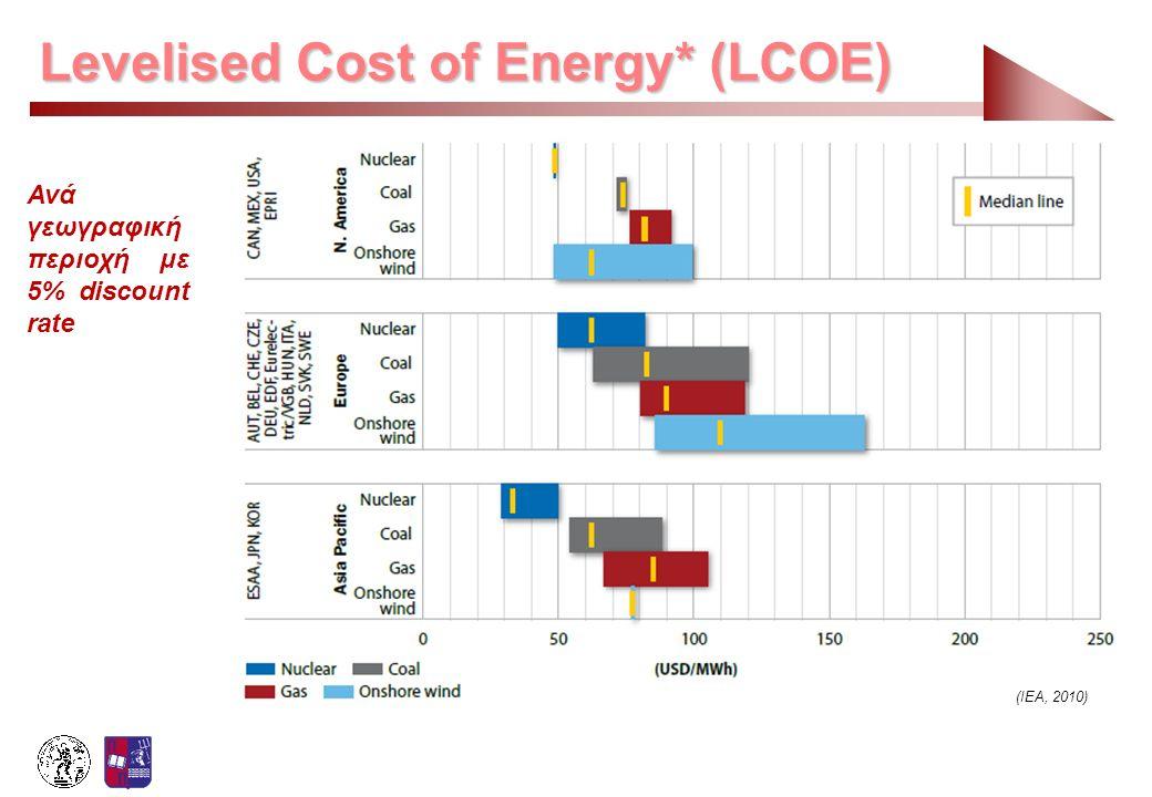 Levelised Cost of Energy* (LCOE) (IEA, 2010) Ανά γεωγραφική περιοχή με 5% discount rate