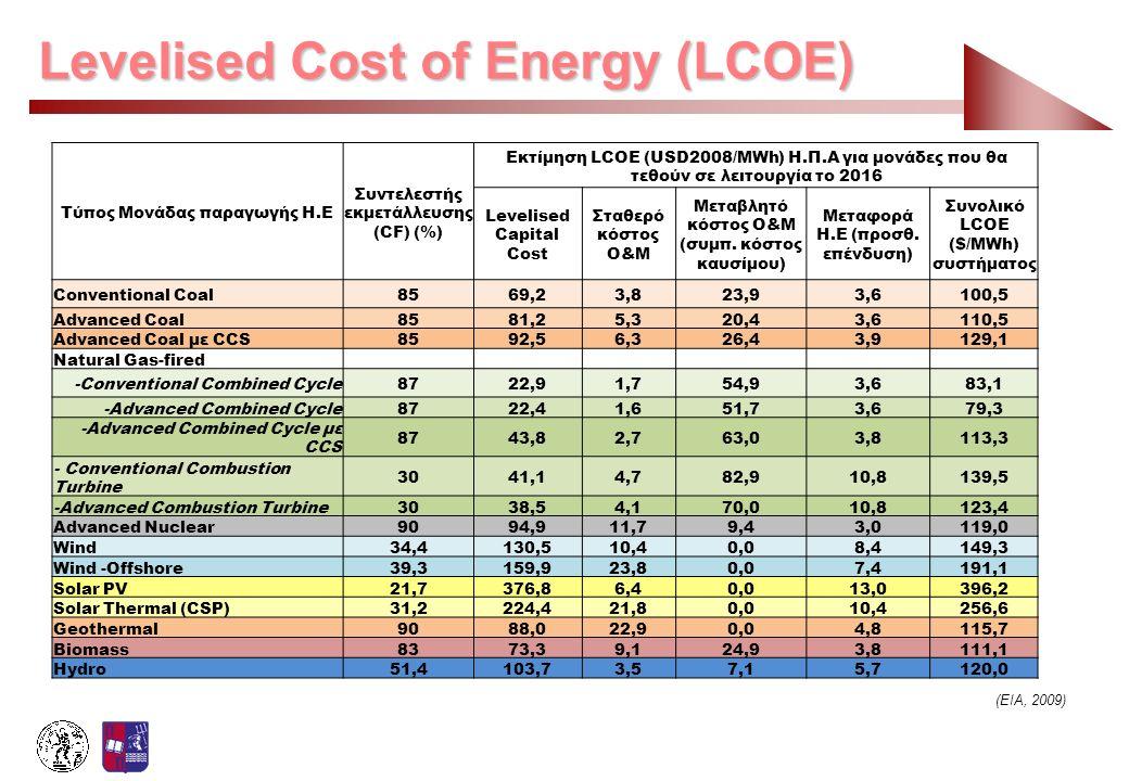 Levelised Cost of Energy (LCOE) Τύπος Μονάδας παραγωγής Η.Ε Συντελεστής εκμετάλλευσης (CF) (%) Εκτίμηση LCOE (USD2008/MWh) Η.Π.Α για μονάδες που θα τε