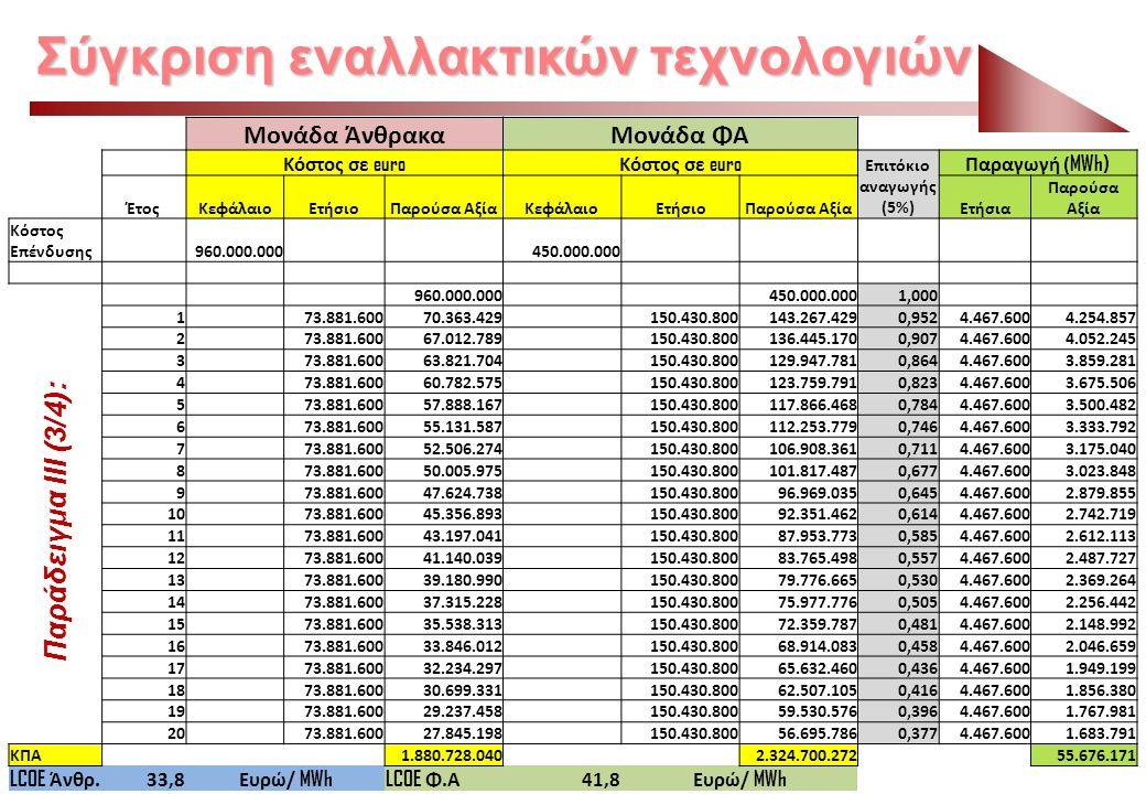 Σύγκριση εναλλακτικών τεχνολογιών Παράδειγμα ΙIΙ (3/4): Μονάδα ΆνθρακαΜονάδα ΦΑ Κόστος σε euro Επιτόκιο αναγωγής (5%) Παραγωγή ( MWh) ΈτοςΚεφάλαιοΕτήσ